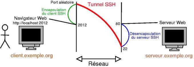L'accès à distance par SSH